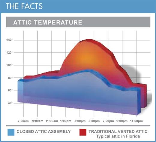Proper Attic Venting Prevent Moisture Amp Condensation